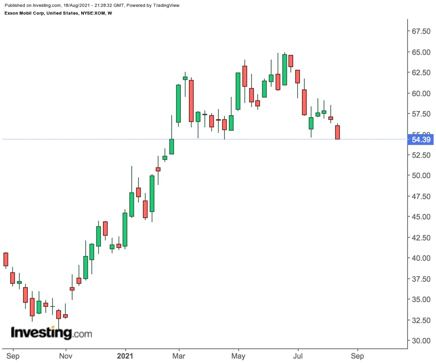 Exxon предлагает дивидендную доходность в 6%. Стоит рискнуть?