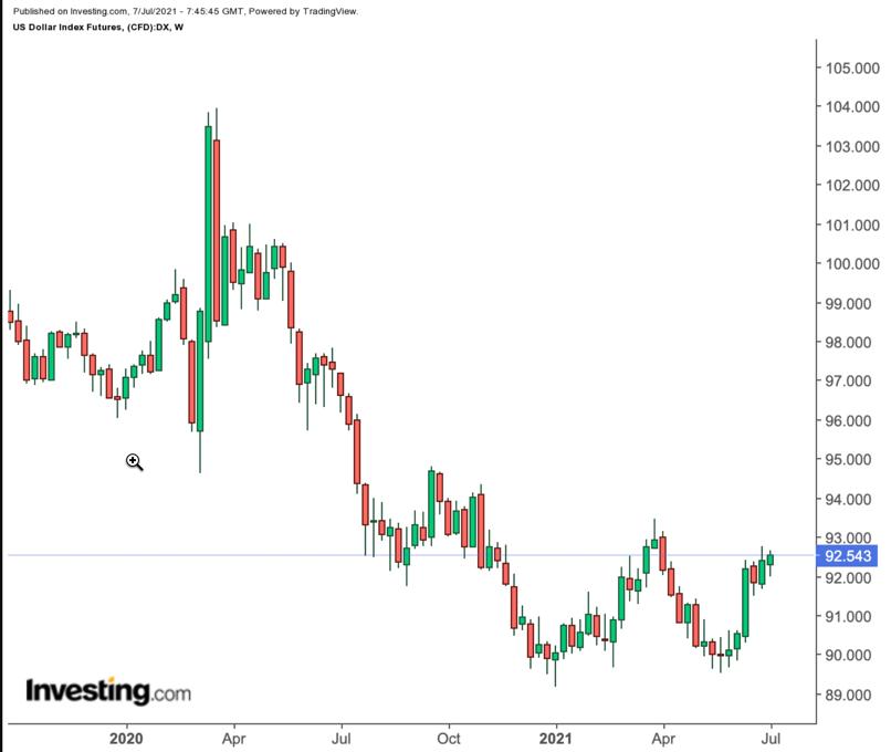 Индекс доллара – недельный таймфрейм