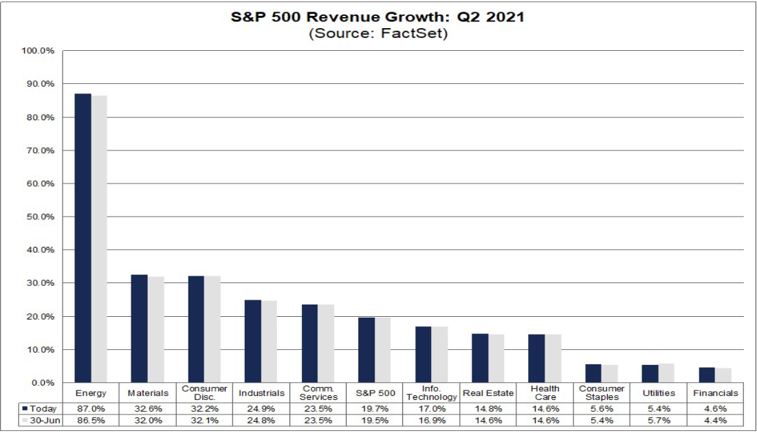 Прогнозы по выручке S&P 500