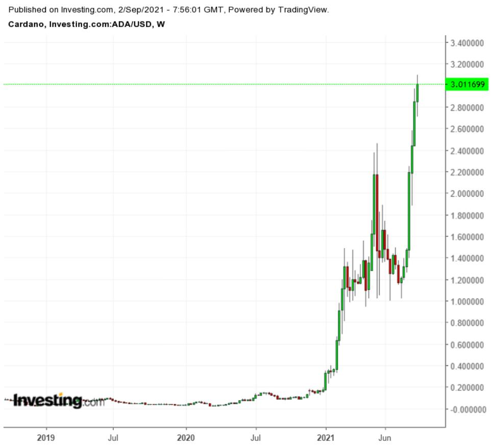 ADA/USD – недельный таймфрейм