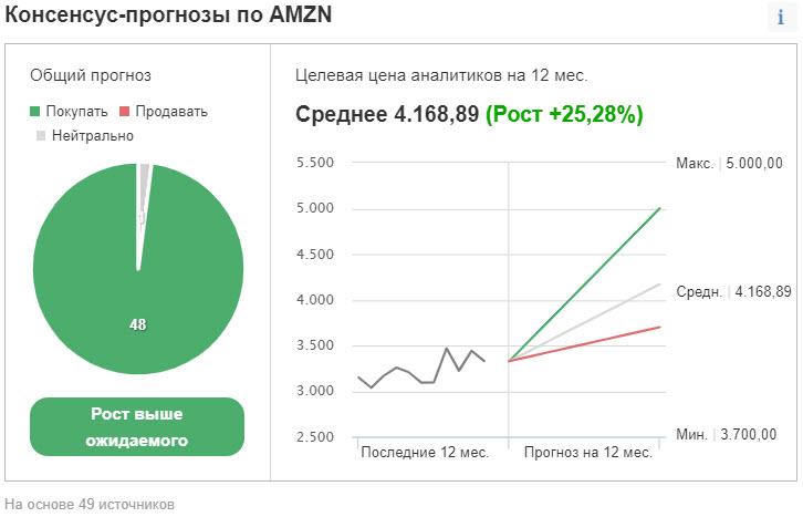 Консенсус-прогноз по Amazon