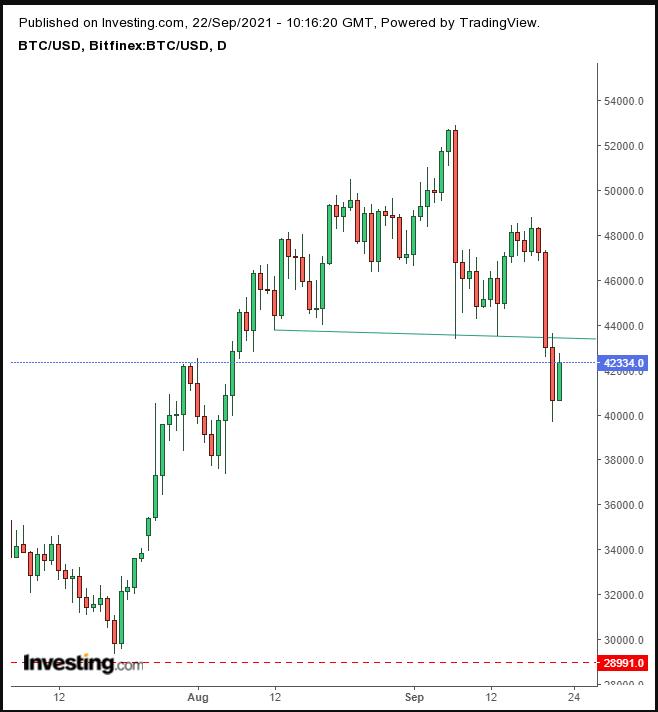BTC/USD – дневной таймфрейм