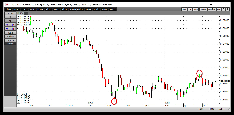 BRL/USD – недельный таймфрейм
