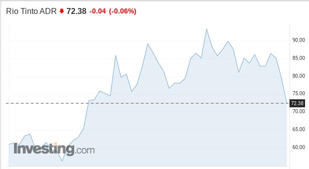 Rio Tinto: нисходящий импульс не умаляет привлекательности акций