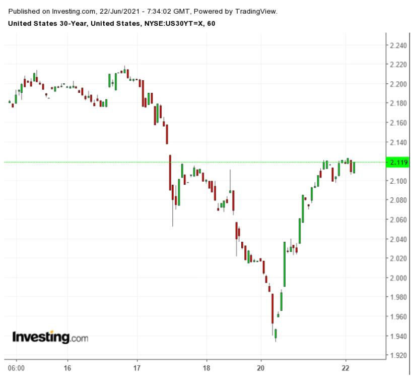Доходность 30-летних гособлигаций США - часовой таймфрейм