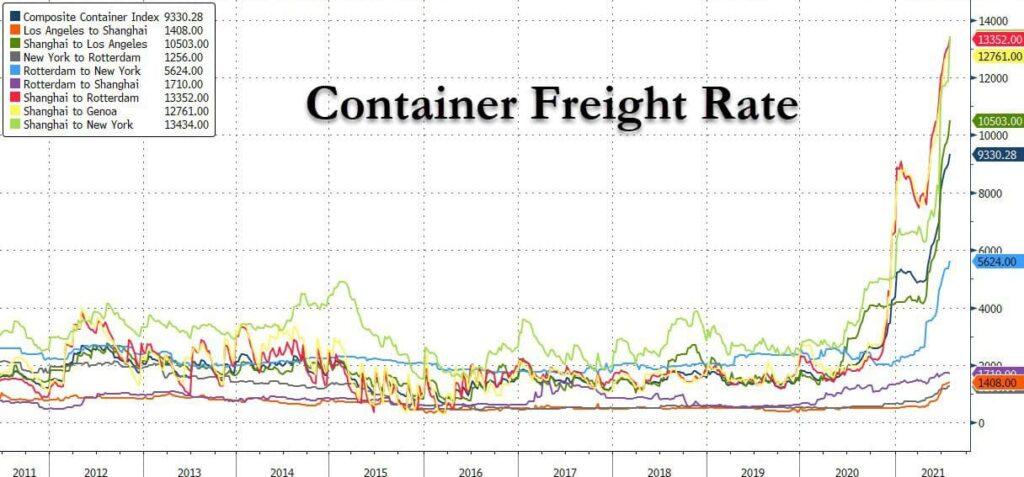 Стоимость перевозки и доставки груза