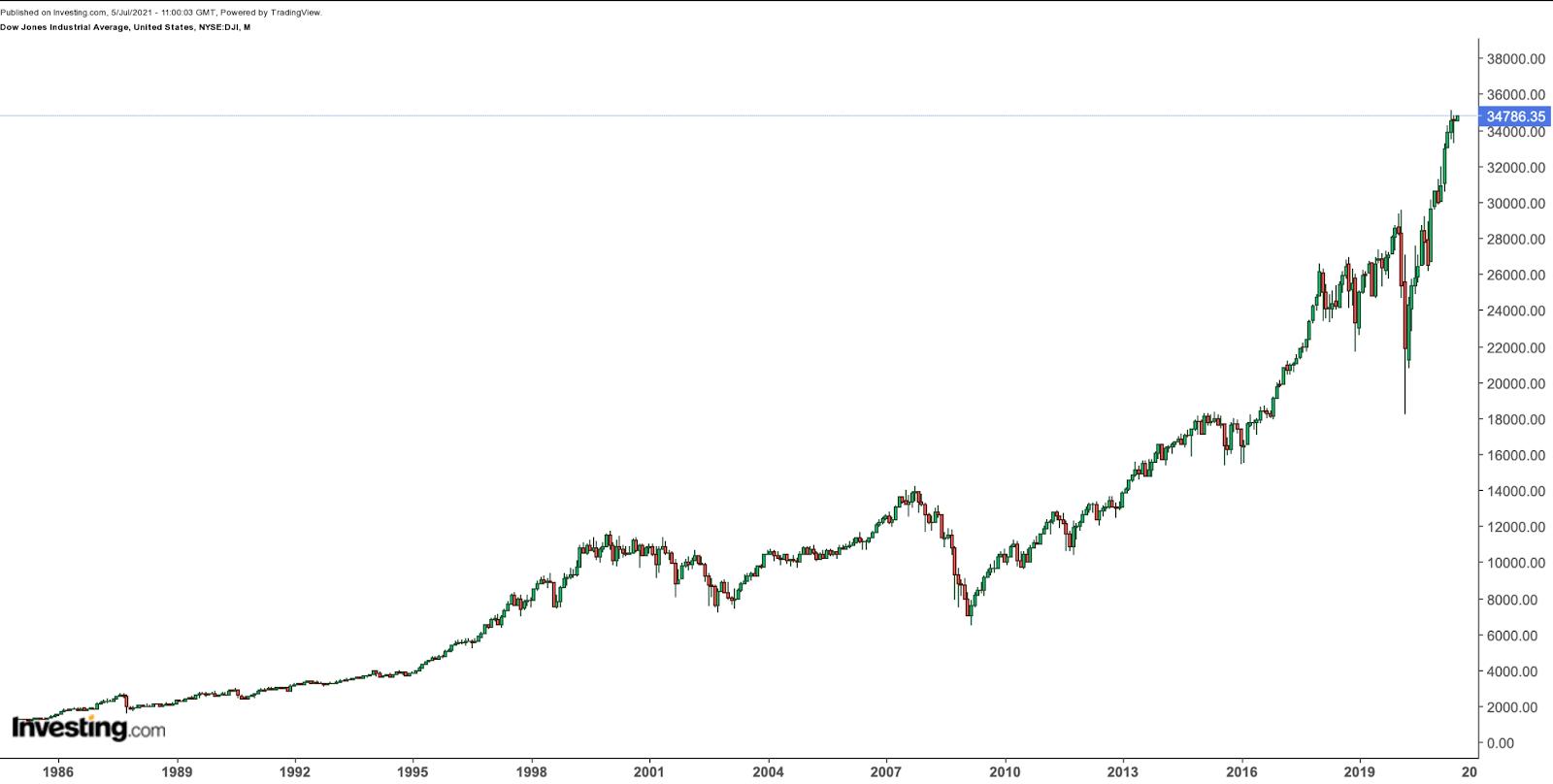 DJIA – месячный таймфрейм