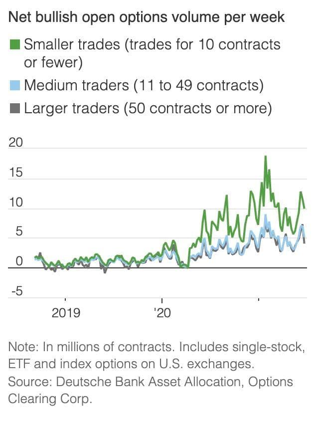 Доля розничных инвесторов