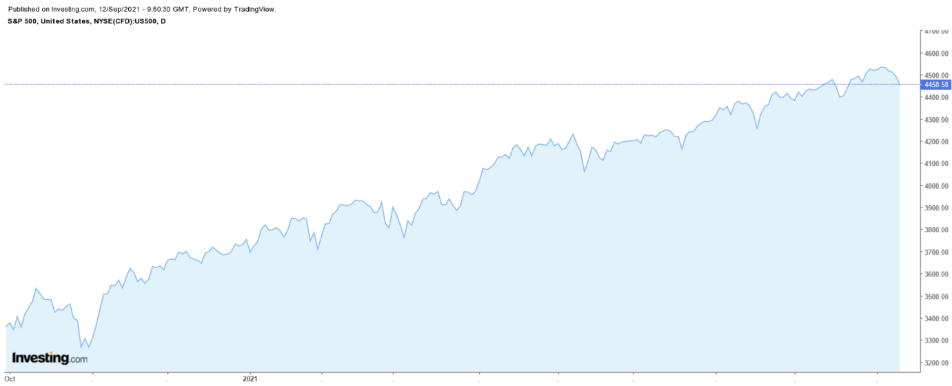 S&P 500 – дневной таймфрейм
