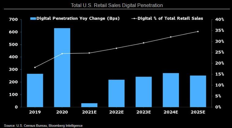 Доля цифровых продаж в ритейле США