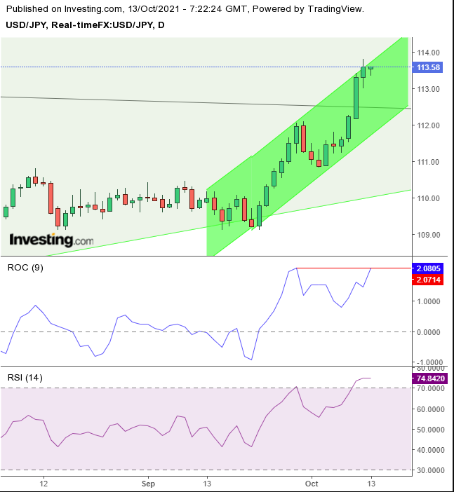 USD/JPY – дневной таймфрейм