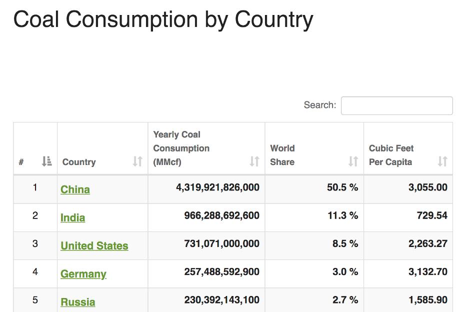 Потребление угля