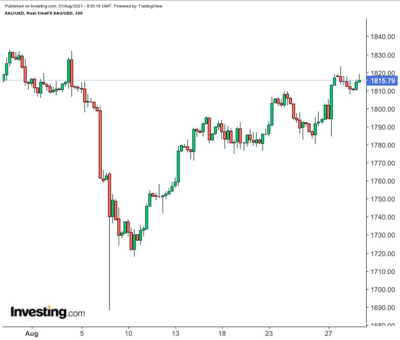 Спот-цены на золото — 300-минутный таймфрейм