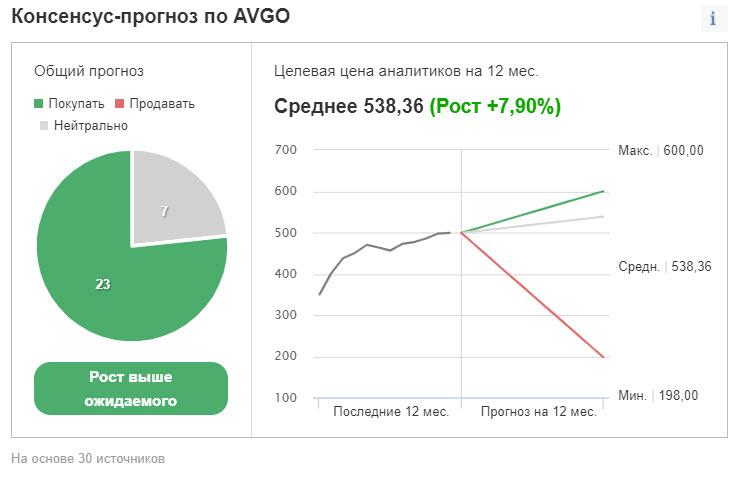 Рейтинг и ценовые таргеты акций AVGO