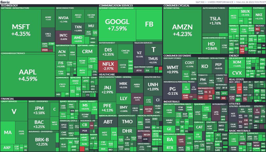 Карта рынка