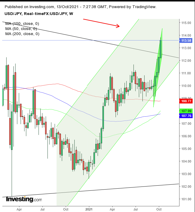 USD/JPY – недельный таймфрейм