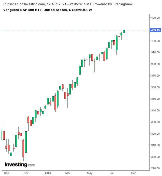 Vanguard S&P 500 ETF – недельный таймфрейм