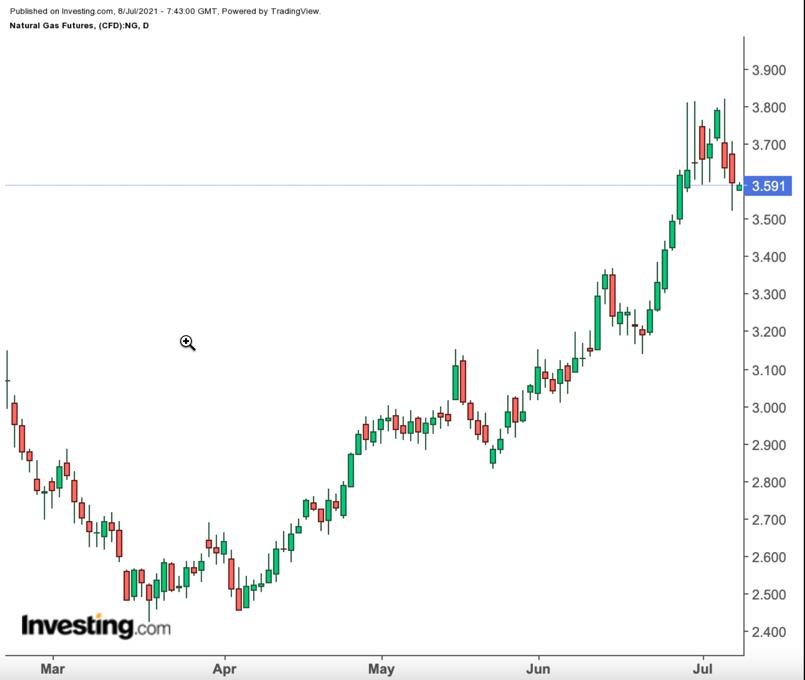 Рынок природного газа начал ослабевать после мощного ралли второго квартала