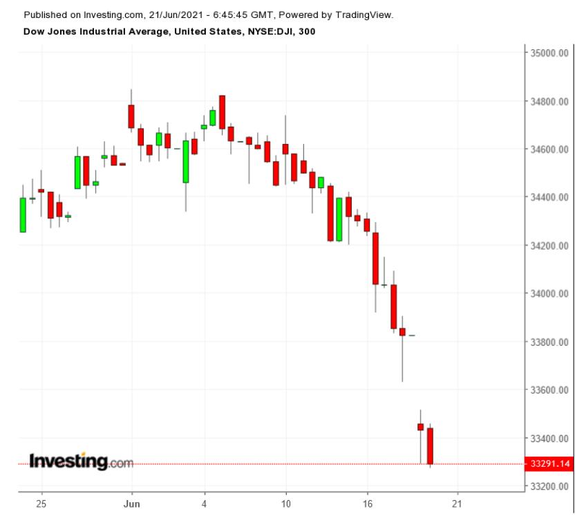 DJIA – пятичасовой таймфрейм
