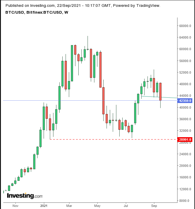 BTC/USD – недельный таймфрейм