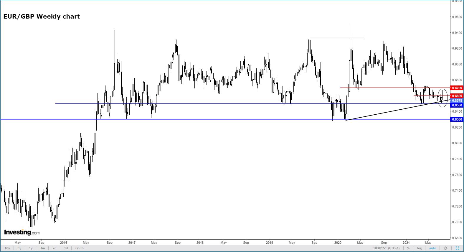 EUR/GBP — недельный таймфрейм