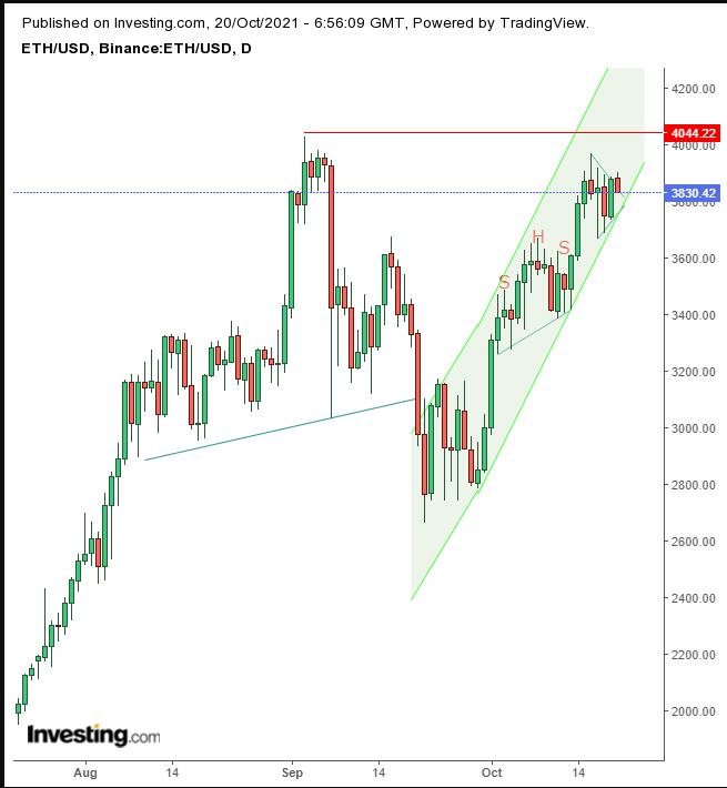ETH/USD – дневной таймфрейм