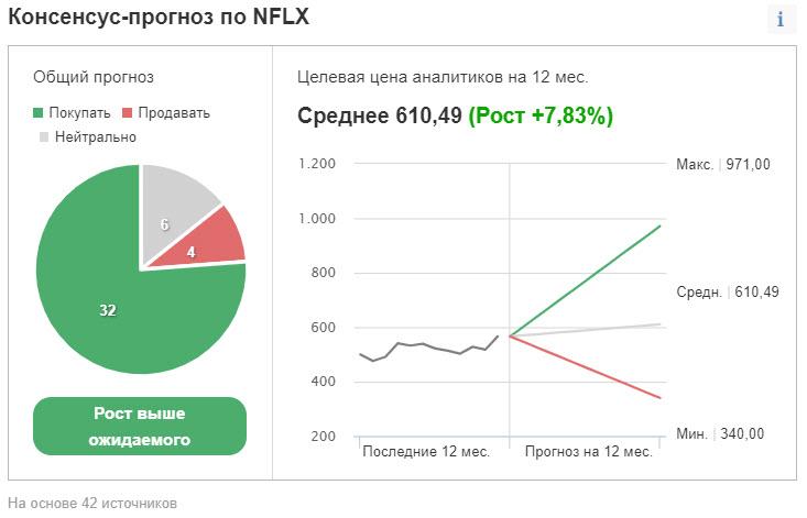 Прогнозы для акций Netflix