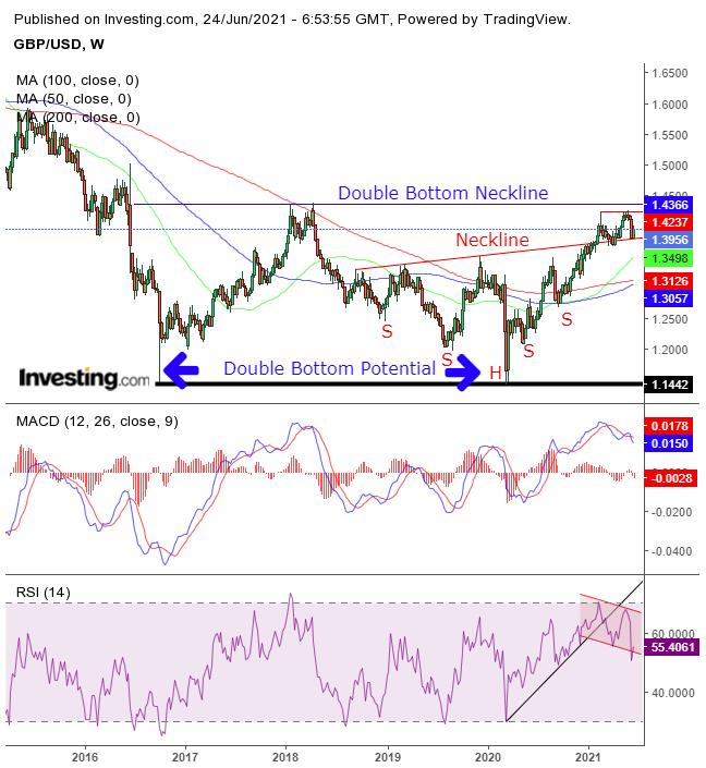 GBP/USD – недельный таймфрейм