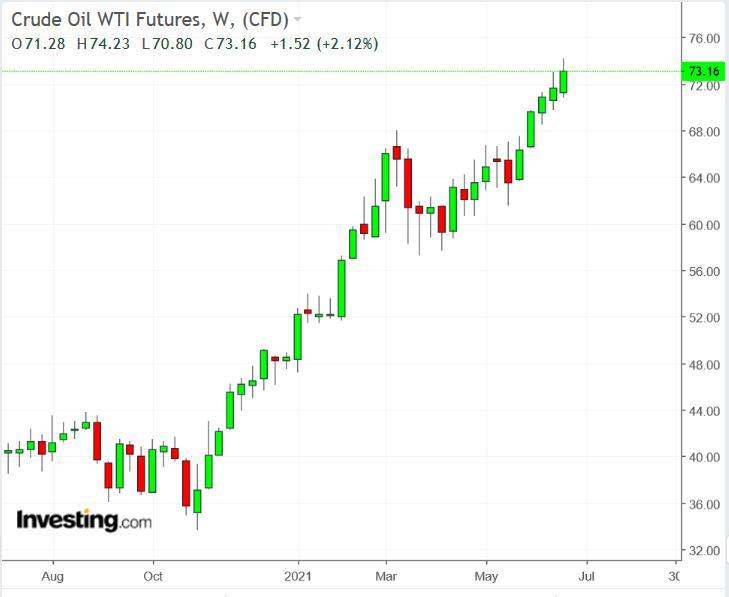 За ралли нефтяных цен стоят два катализатора: спрос и инфляция