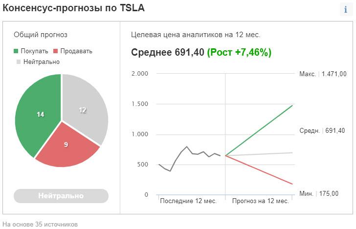 Консенсус-прогнозы по Tesla