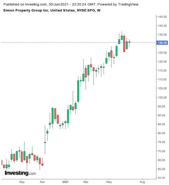 Simon Property Group — недельный таймфрейм