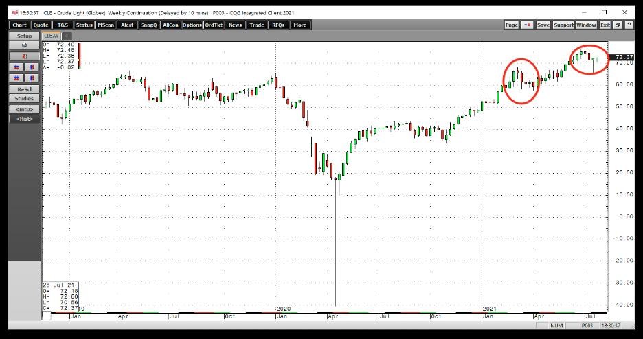 Нефть продолжает торговаться на «бычьем» рынке даже с учетом недавней коррекции