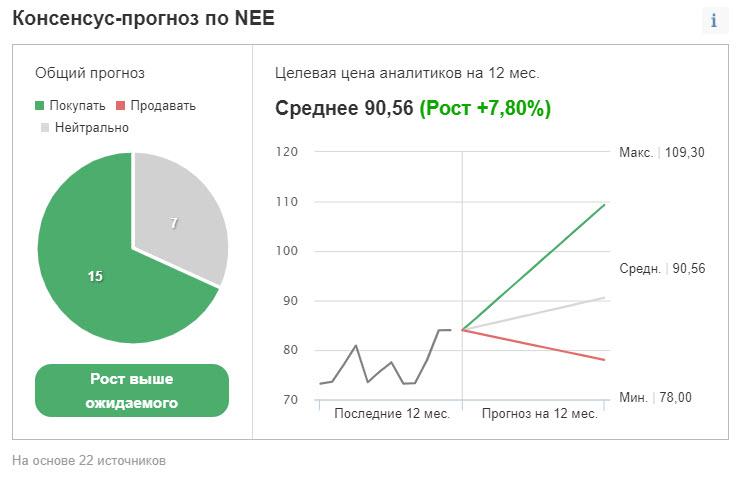 Консенсус-прогноз аналитиков по NextEra Energy