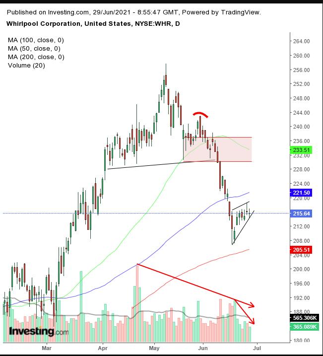 Причины сомневаться в перспективах акций Whirlpool