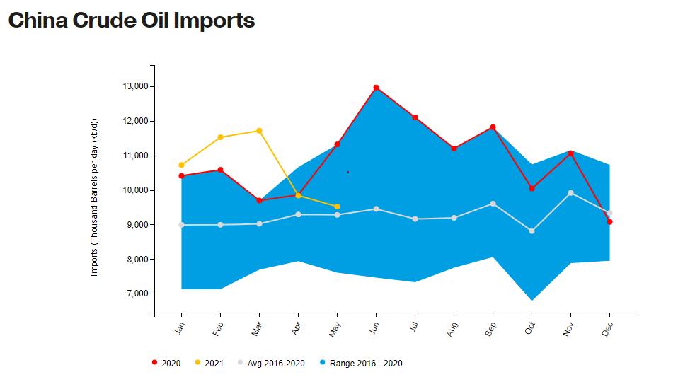 Китай. Импорт нефти