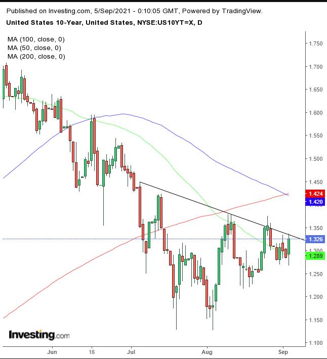 Доходность 10-летних гособлигаций США – дневной таймфрейм