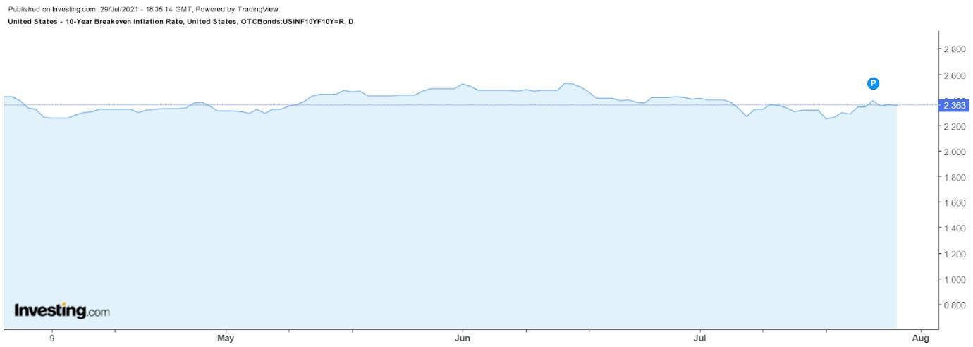 Безубыточный уровень инфляции для 10-летних облигаций С