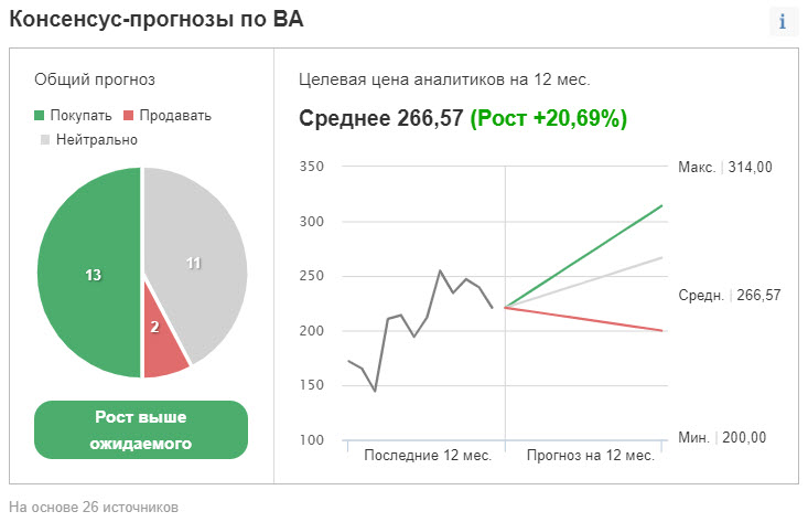 Прогноз финансовых результатов BA