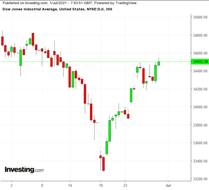 Dow Jones – пятичасовой таймфрейм