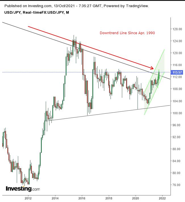 USD/JPY – месячный таймфрейм