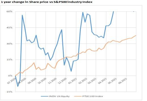 Изменение цены акции против странового индекса в процентах за год