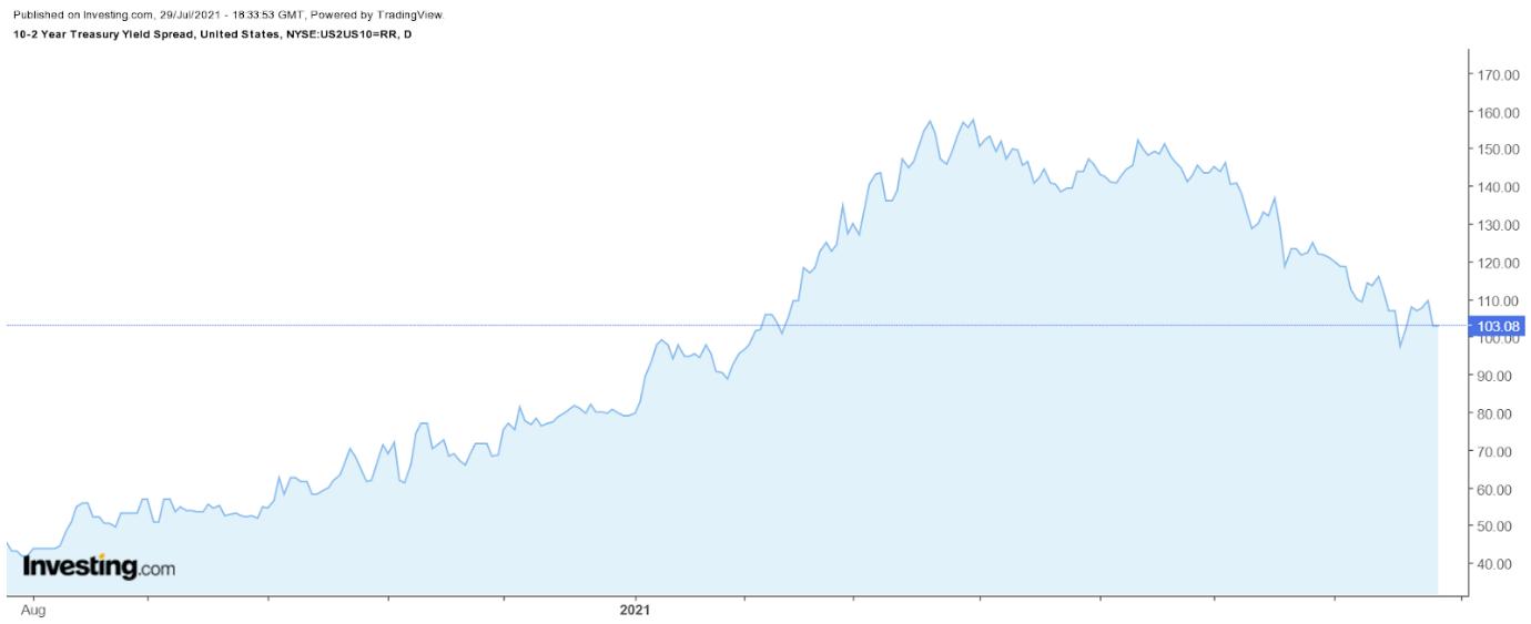 Спред между 10-летними и 2-летними казначейскими облигациями США