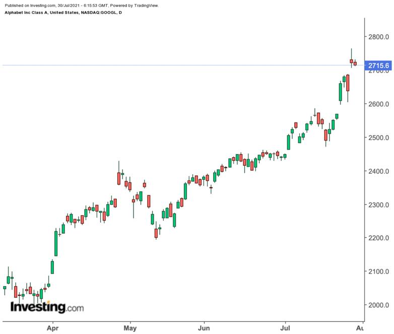 Google продолжит опережать рынок даже после скачка на 50%