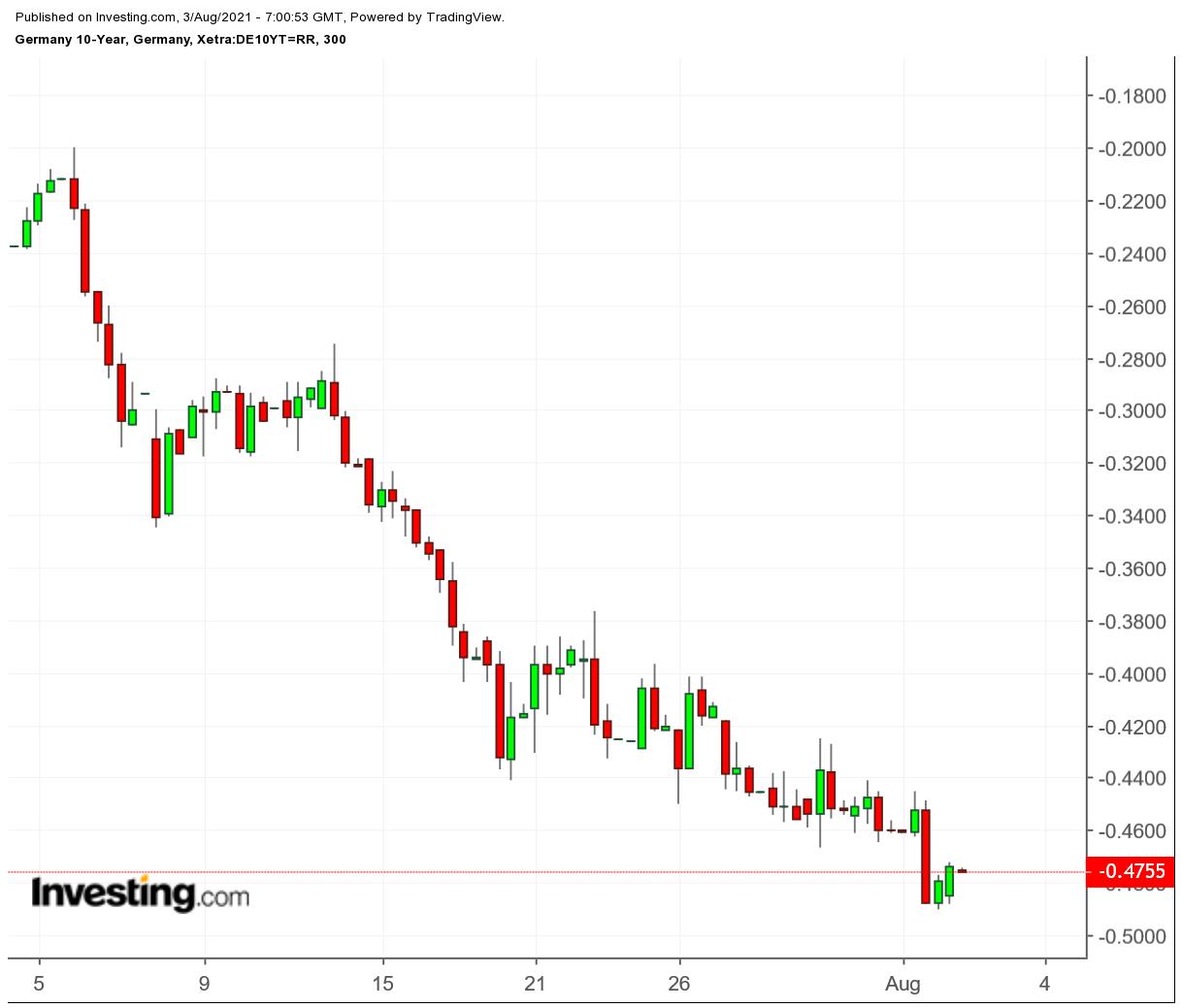 Доходность 10-летних гособлигаций Германии – пятичасовой таймфрейм