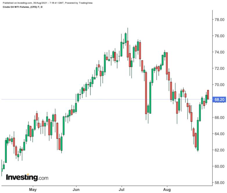 Нефть готова к росту на фоне урагана; золото нацелилось на $1830