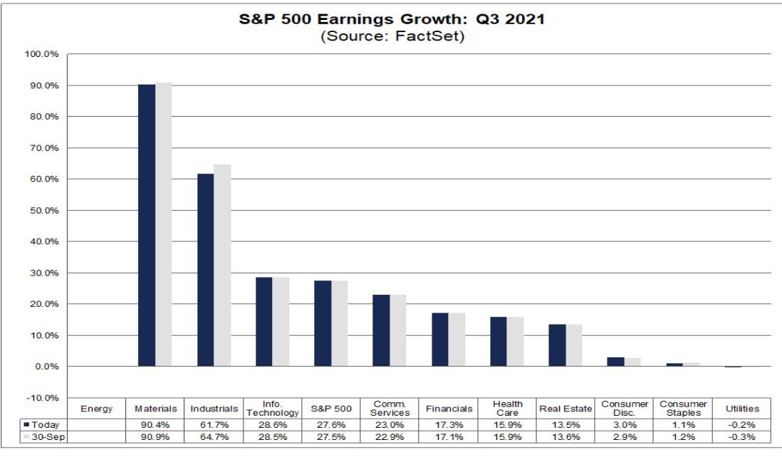 Прогнозы для прибыли на акцию по секторам