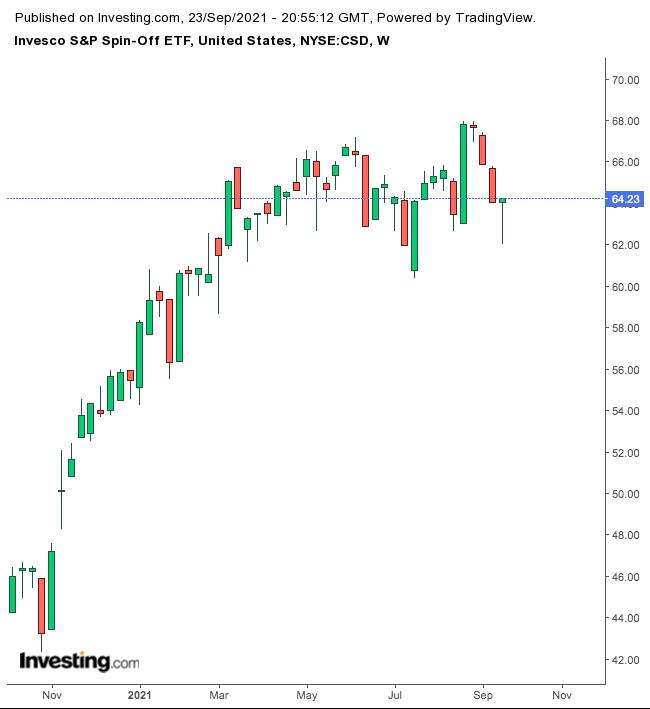2 ETF для инвестирования в дебютантов Уолл-стрит
