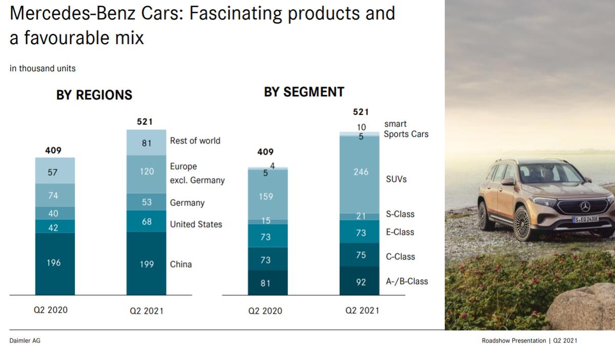 Mercedes Cars: Разбивка продаж по регионам и моделям