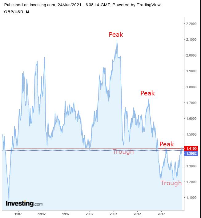 GBP/USD – месячный таймфрейм