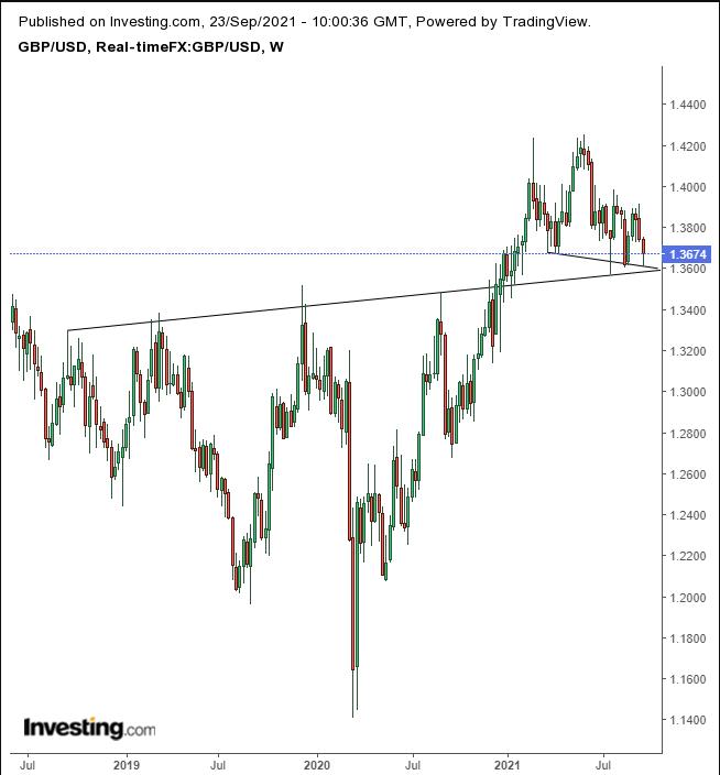 GBP/USD — недельный таймфрейм